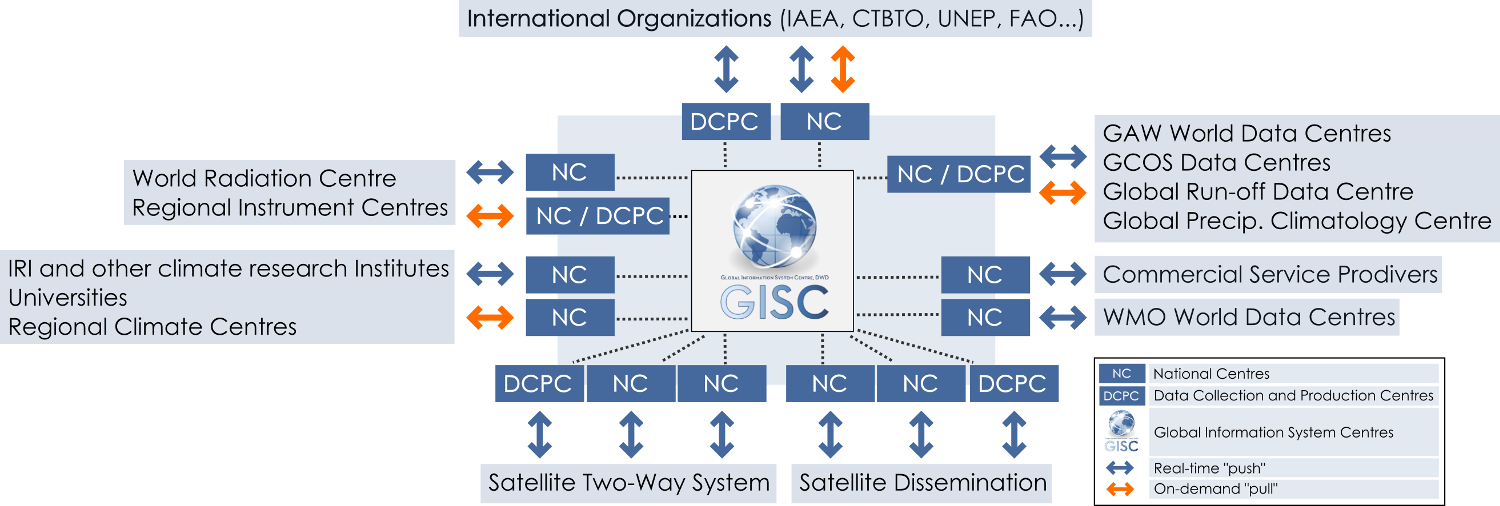 WMO GISC workflow