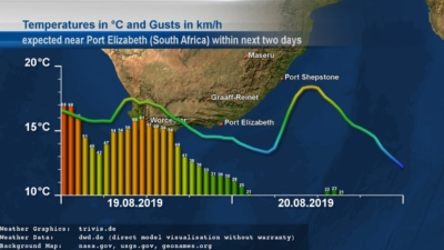 South African temperature and Gusts expectation graphs